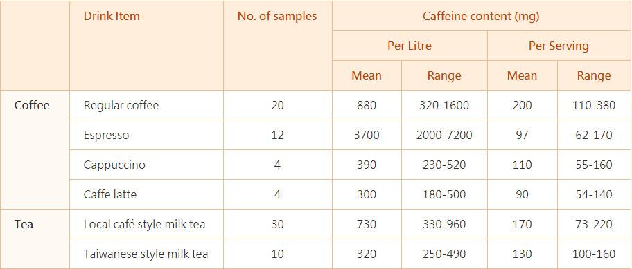Coffee or Milk tea Caffeine Content